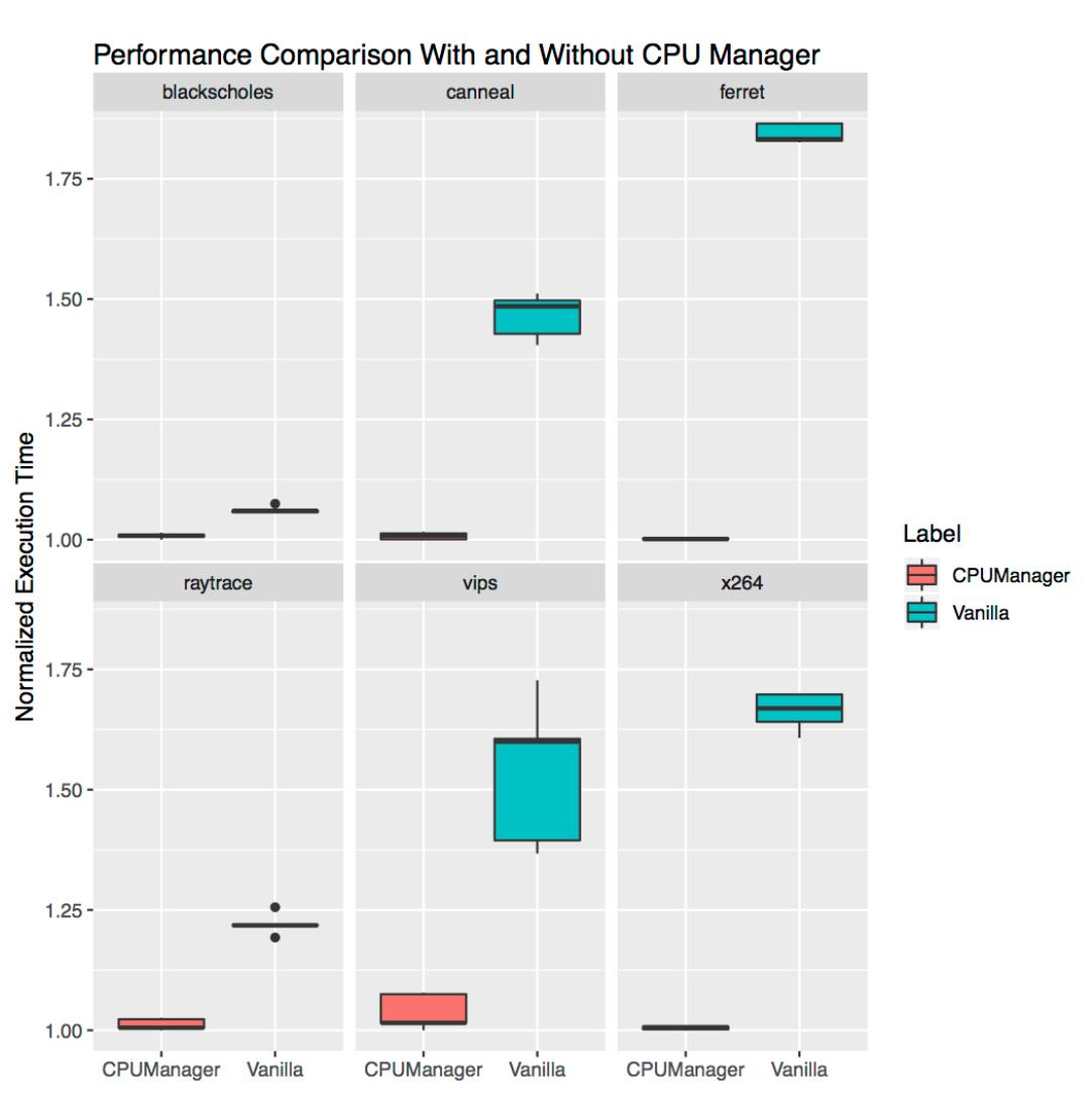 Как работает CPU Manager в Kubernetes - 3