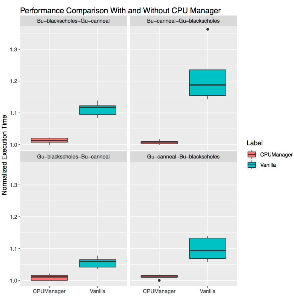 Как работает CPU Manager в Kubernetes - 4