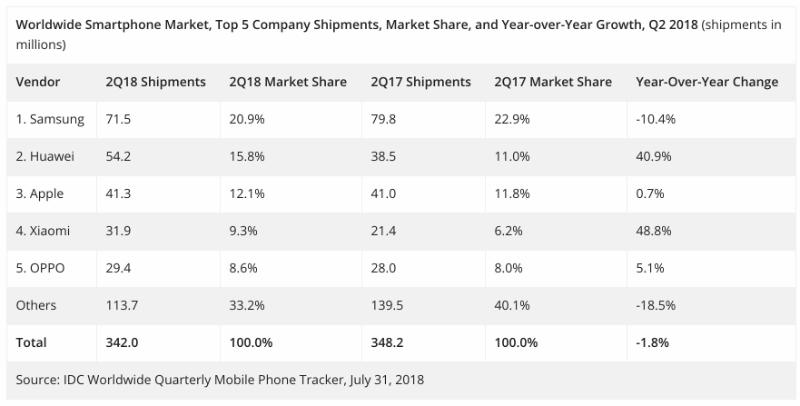 Huawei обогнал Apple по объему продаж. Капитализация американской компании все равно достигла $1 трлн - 2