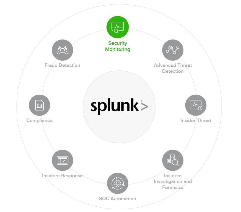 Зачем вам нужен Splunk? Аналитика событий безопасности - 3