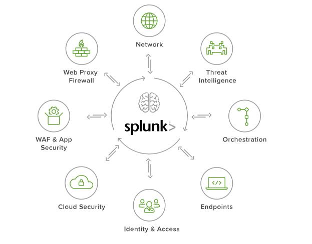 Зачем вам нужен Splunk? Аналитика событий безопасности - 8
