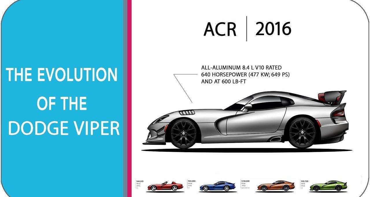 Эволюция спорткара Dodge Viper в одном видео