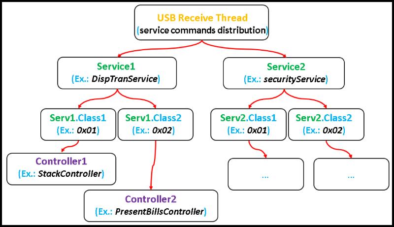 Низкоуровневый взлом банкоматов NCR - 4