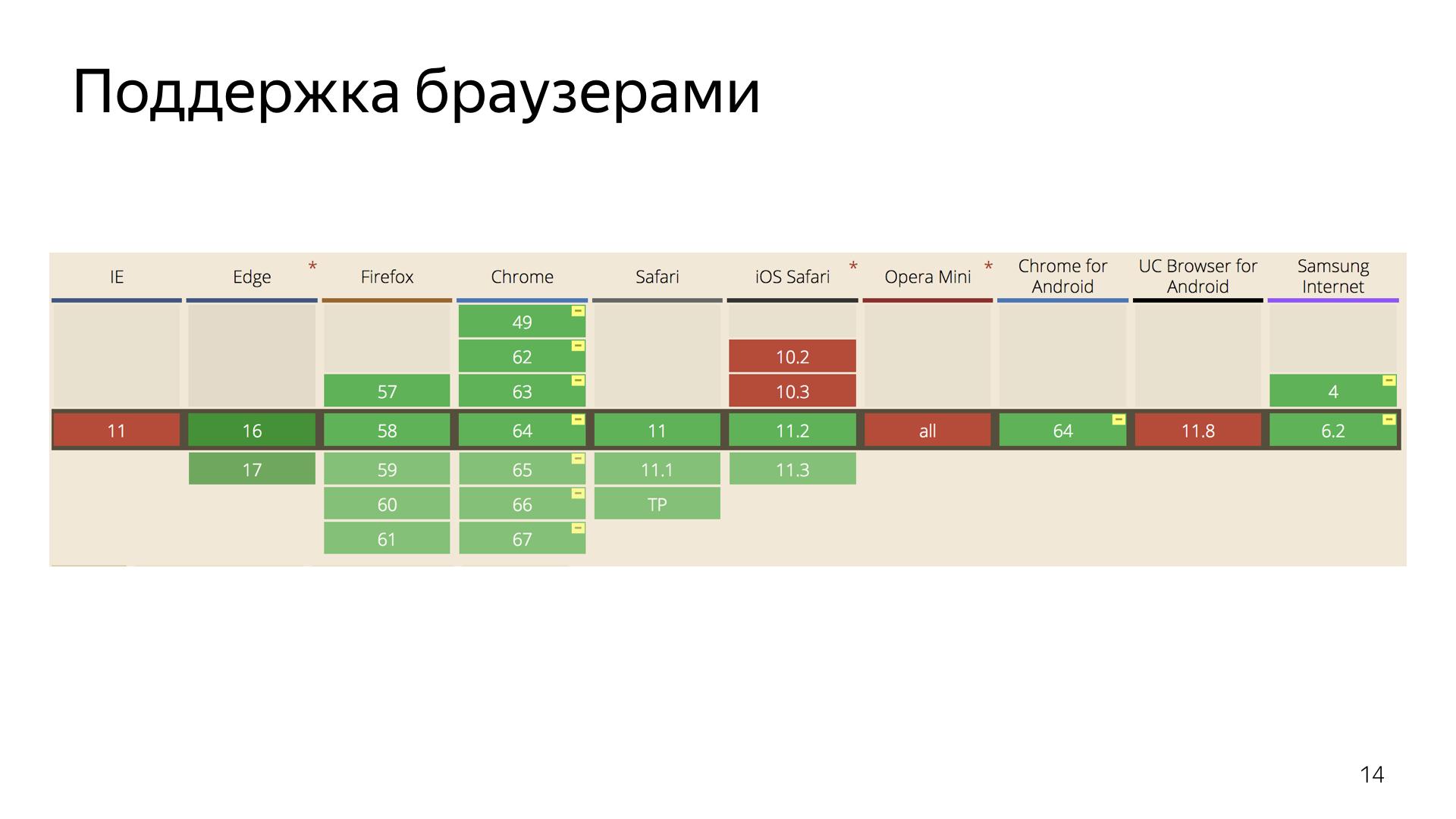 Опыт использования WebRTC. Лекция Яндекса - 14