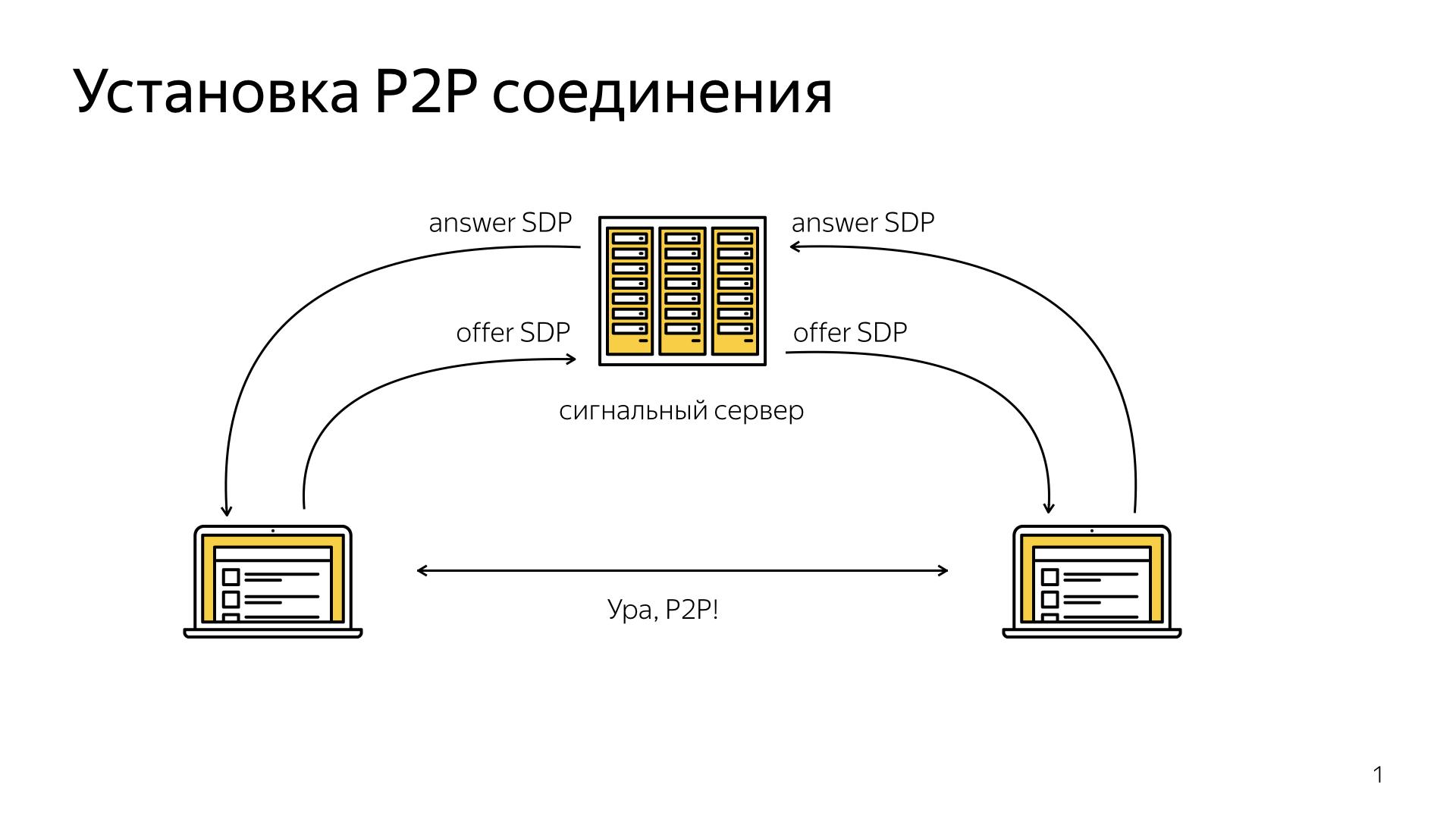 Опыт использования WebRTC. Лекция Яндекса - 1