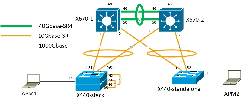Особенности настройки коммутаторов ExtremeXOS - 2