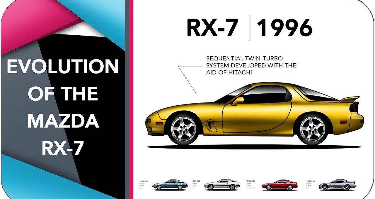 Эволюция спорткара Mazda RX-7: видео