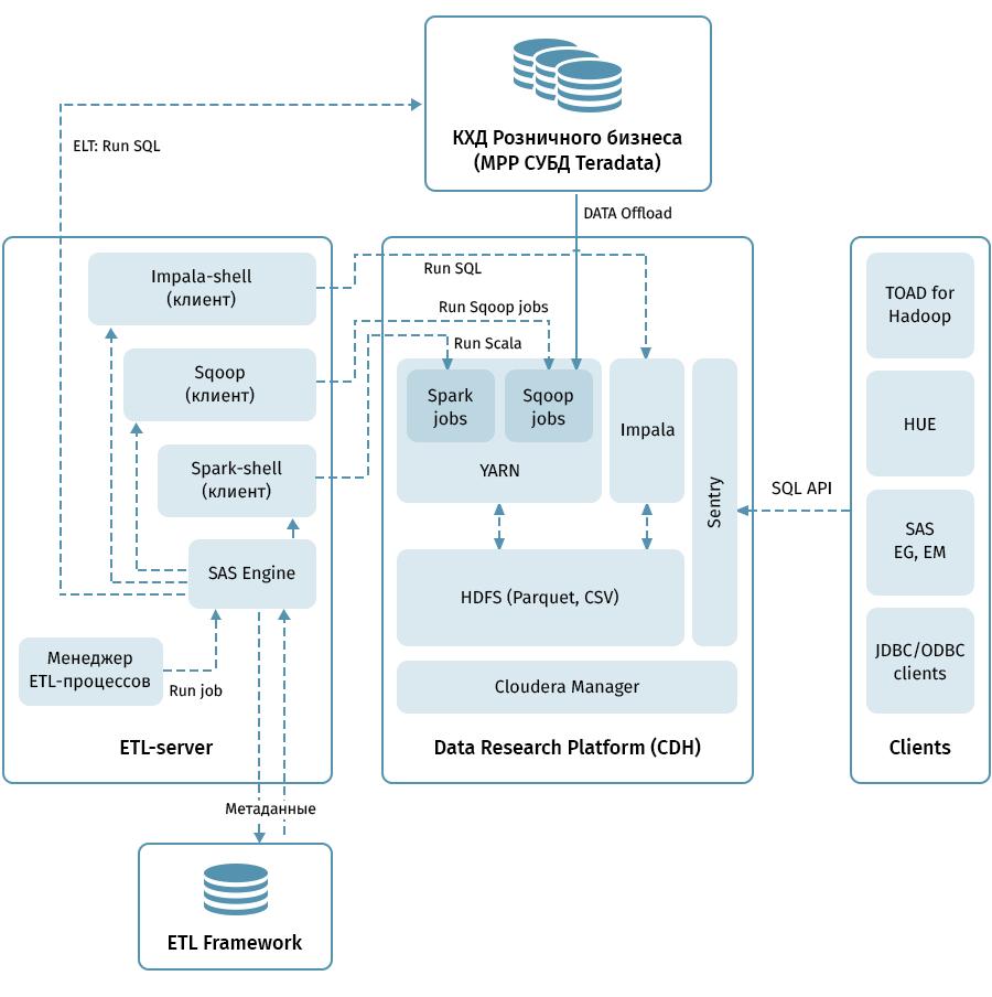 Из нагруженной MPP СУБД — бодрый Data Lake с аналитическими инструментами: делимся подробностями создания - 2