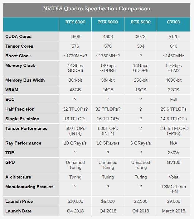 Представлены видеокарты Nvidia Quadro RTX 5000, RTX 6000 и RTX 8000 на архитектуре Turing - 4
