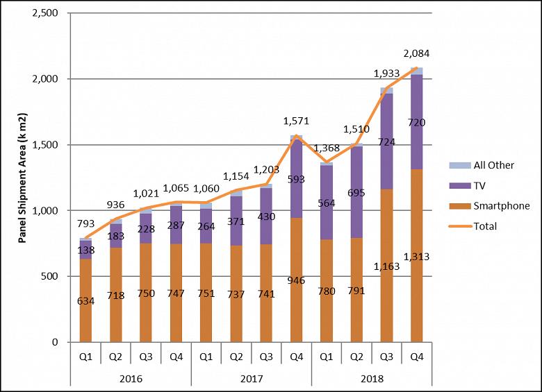 По данным DSCC, двигателем роста поставок панелей OLED в прошлом полугодии выступили телевизоры