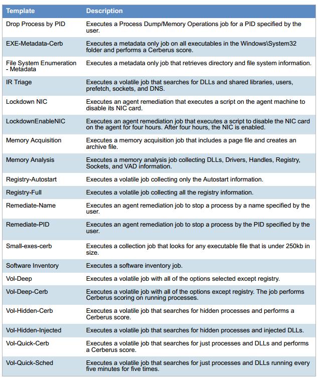 33 двухюнитовых сервера на 13 ТБ оперативки и 0,6 ПТ распределённого хранилища — почему это минимум для проактивного UBA - 3