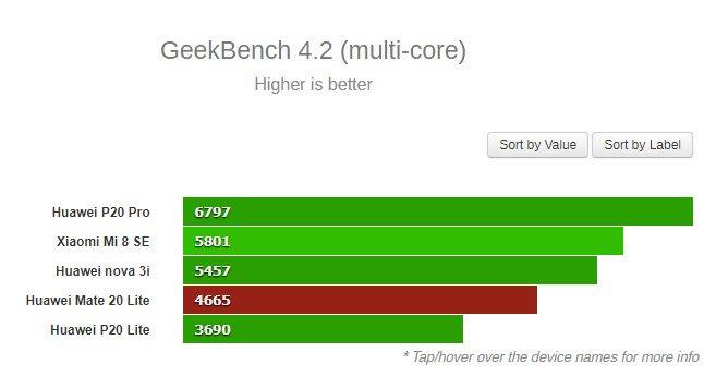 Появились результаты тестирования смартфона Huawei Mate 20 Lite с Kirin 710