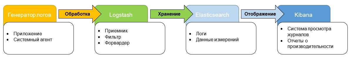 На что обратить внимание при выборе системы логирования, и почему мы остановились на ELK - 2