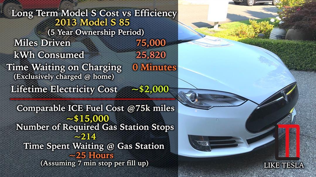 Статистика от владельца Tesla Model S - 3