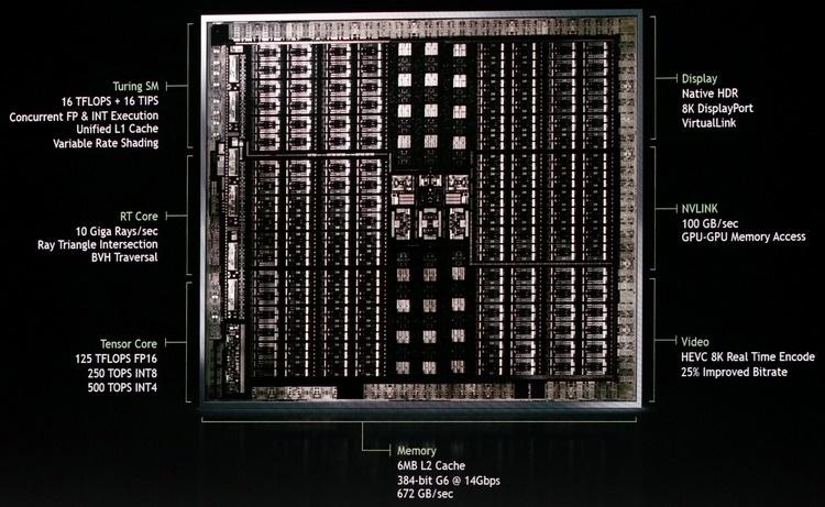 Выяснились характеристики GeForce RTX 2070
