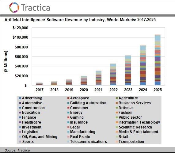 Рынок программного обеспечения искусственного интеллекта к 2025 году достигнет 105,8 млрд долларов