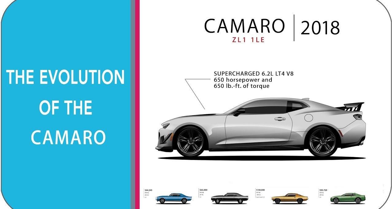 Эволюция Chevrolet Camaro в одном видео