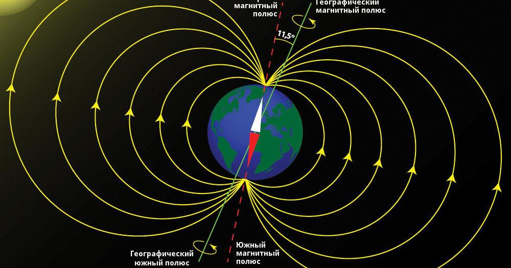 Переориентация земного магнетизма происходит очень быстро
