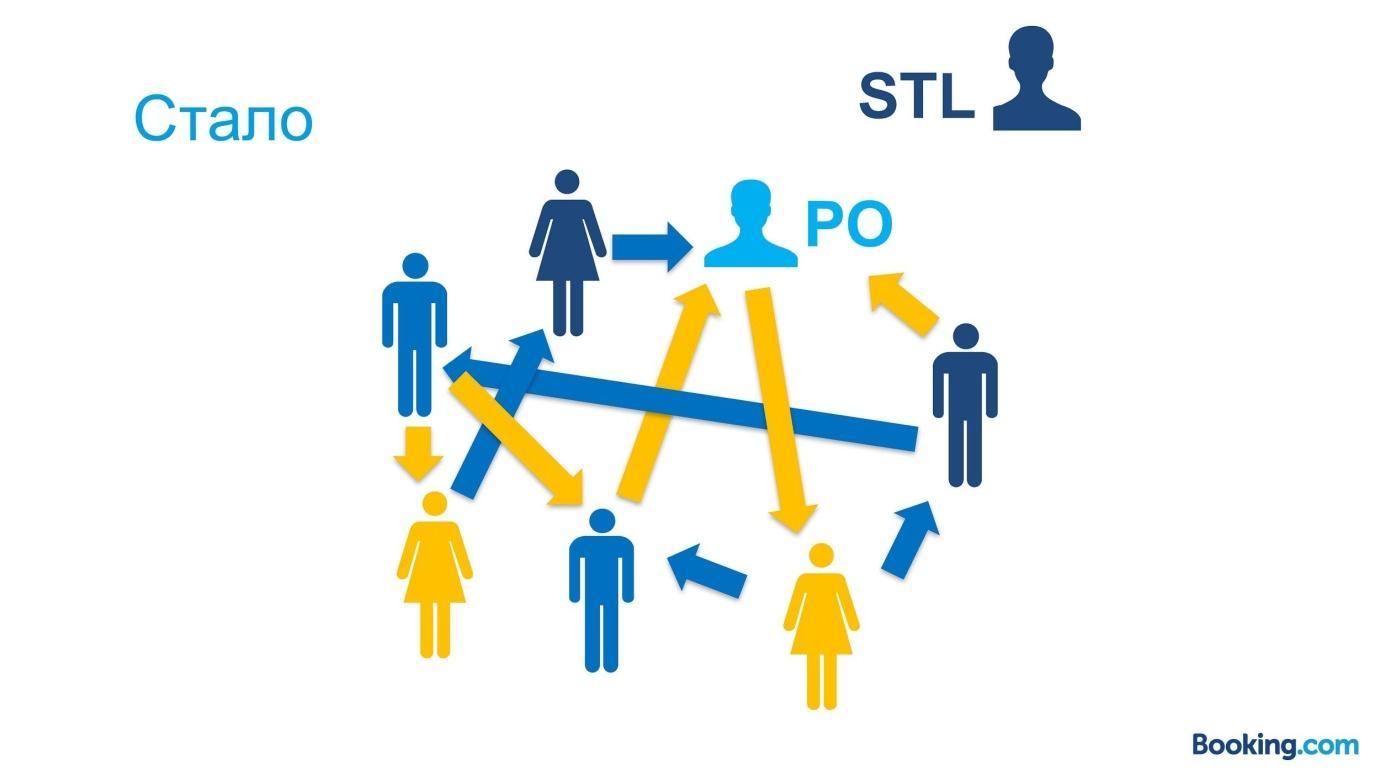 Из закрытой касты в Servant Leadership: эволюция тимлида в Booking.com - 13