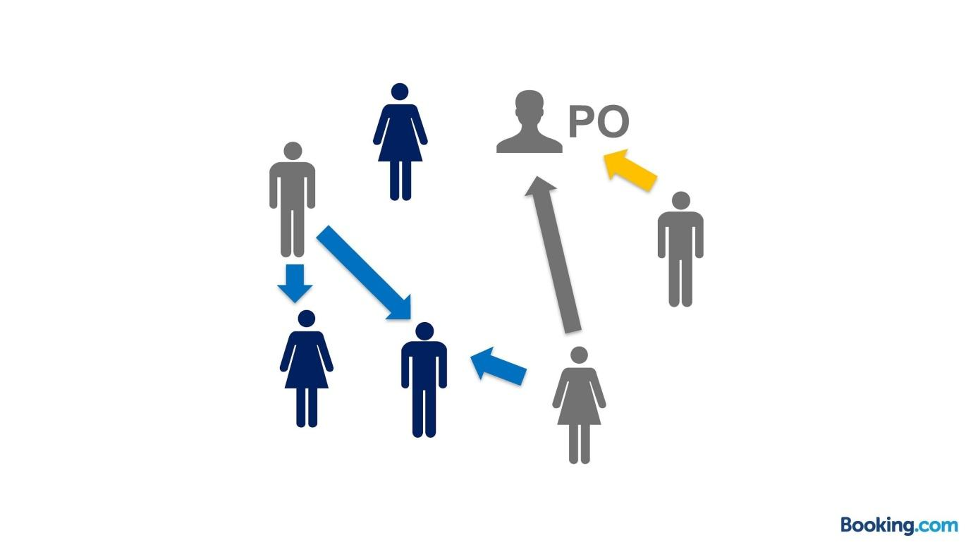 Из закрытой касты в Servant Leadership: эволюция тимлида в Booking.com - 21