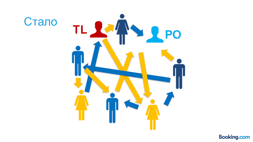 Из закрытой касты в Servant Leadership: эволюция тимлида в Booking.com - 26