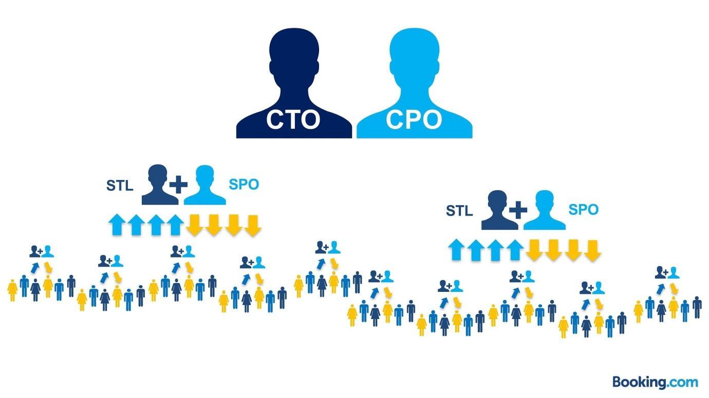 Из закрытой касты в Servant Leadership: эволюция тимлида в Booking.com - 6