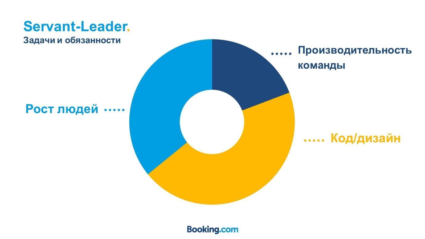 Из закрытой касты в Servant Leadership: эволюция тимлида в Booking.com - 8