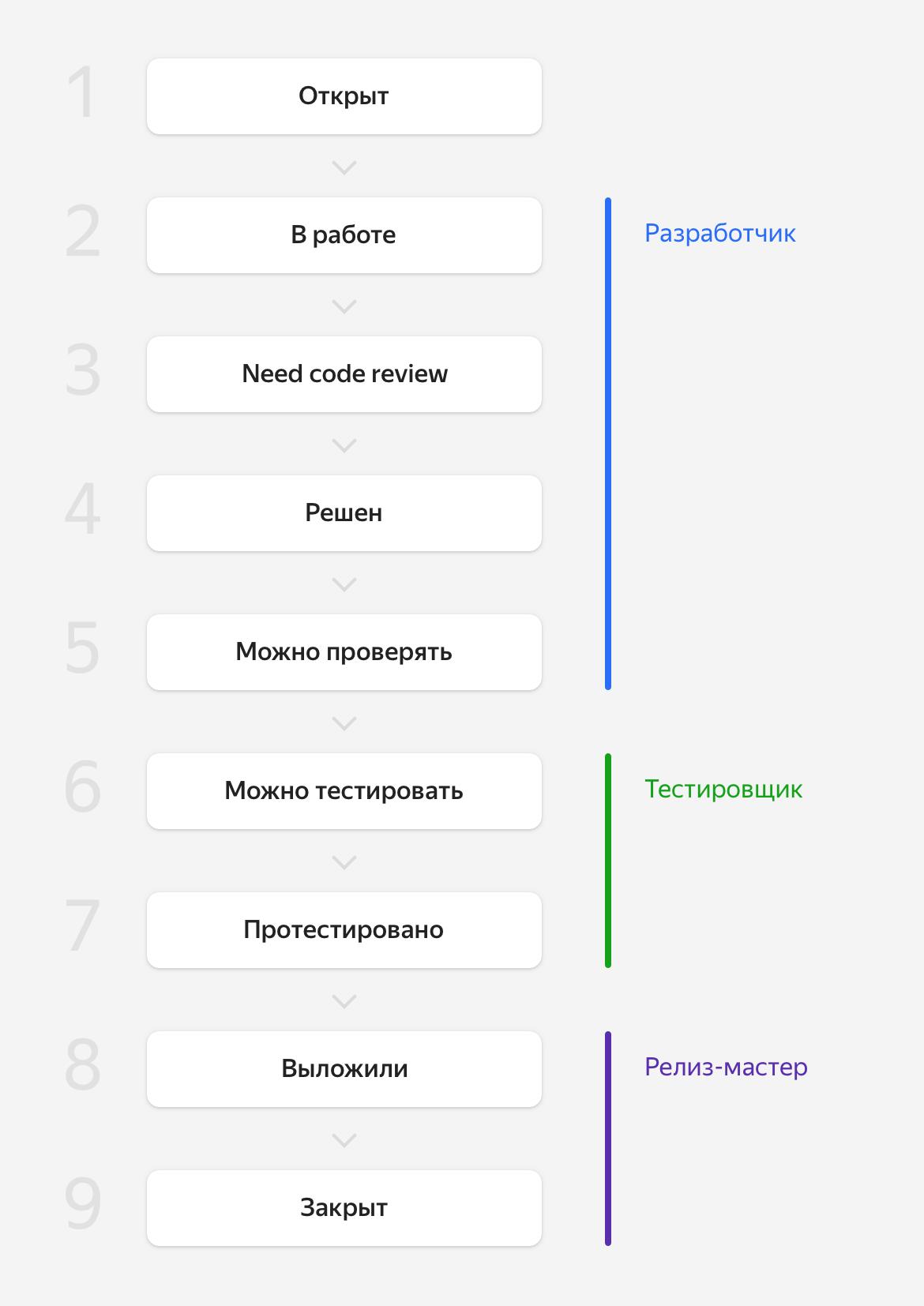 Как сократить код-ревью с двух недель до нескольких часов. Опыт команды Яндекс.Маркета - 1
