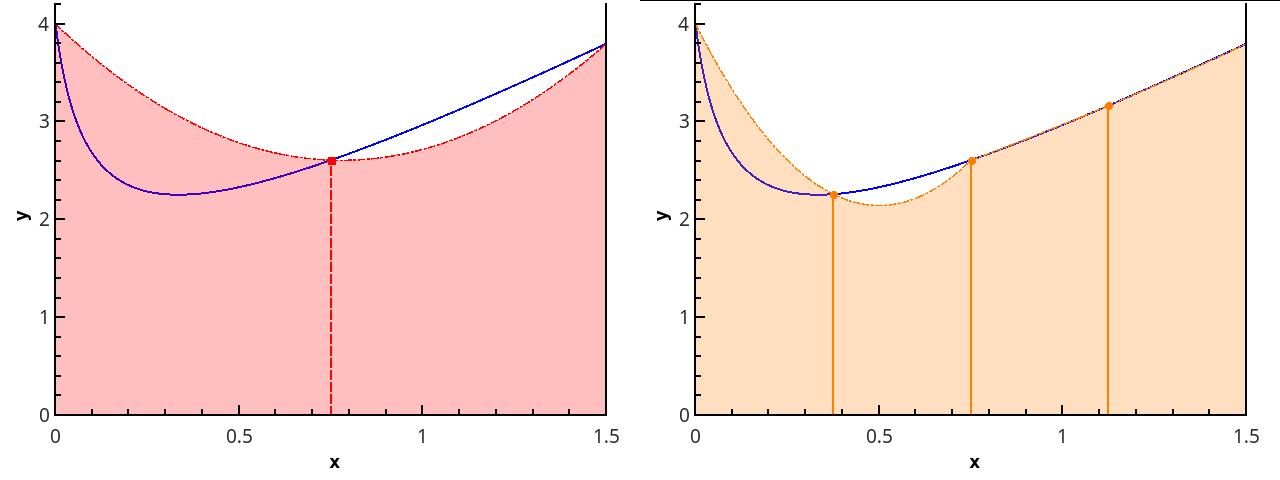 Вычисление определённых интегралов: базовые алгоритмы - 35