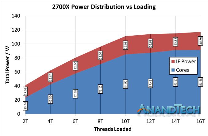 Монстры после каникул: AMD Threadripper 2990WX 32-Core и 2950X 16-Core - 16