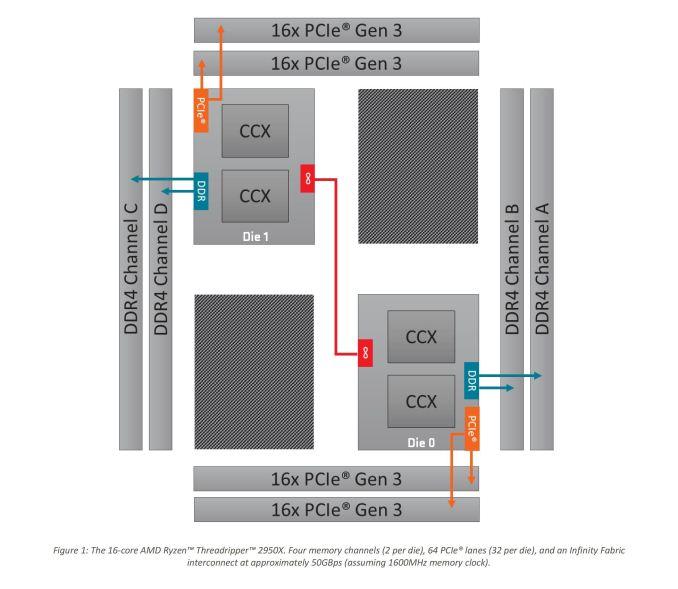 Монстры после каникул: AMD Threadripper 2990WX 32-Core и 2950X 16-Core - 17