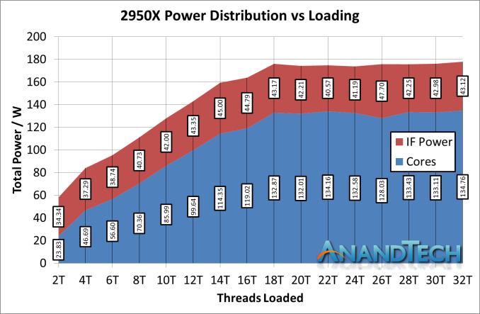 Монстры после каникул: AMD Threadripper 2990WX 32-Core и 2950X 16-Core - 18