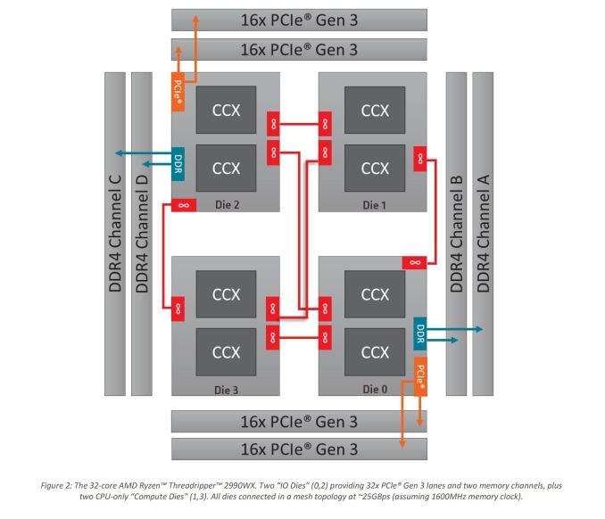 Монстры после каникул: AMD Threadripper 2990WX 32-Core и 2950X 16-Core - 21