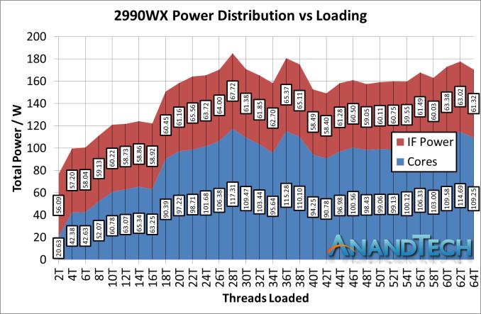 Монстры после каникул: AMD Threadripper 2990WX 32-Core и 2950X 16-Core - 22