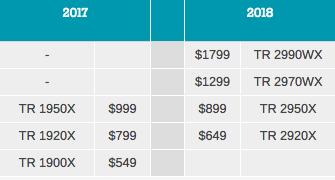 Монстры после каникул: AMD Threadripper 2990WX 32-Core и 2950X 16-Core - 4