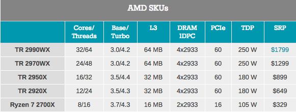 Монстры после каникул: AMD Threadripper 2990WX 32-Core и 2950X 16-Core - 5