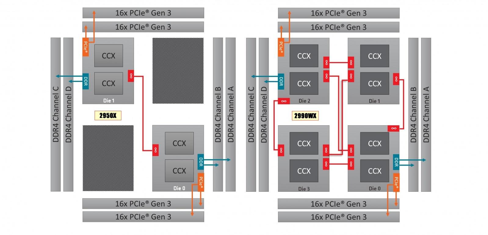 Монстры после каникул: AMD Threadripper 2990WX 32-Core и 2950X 16-Core - 7