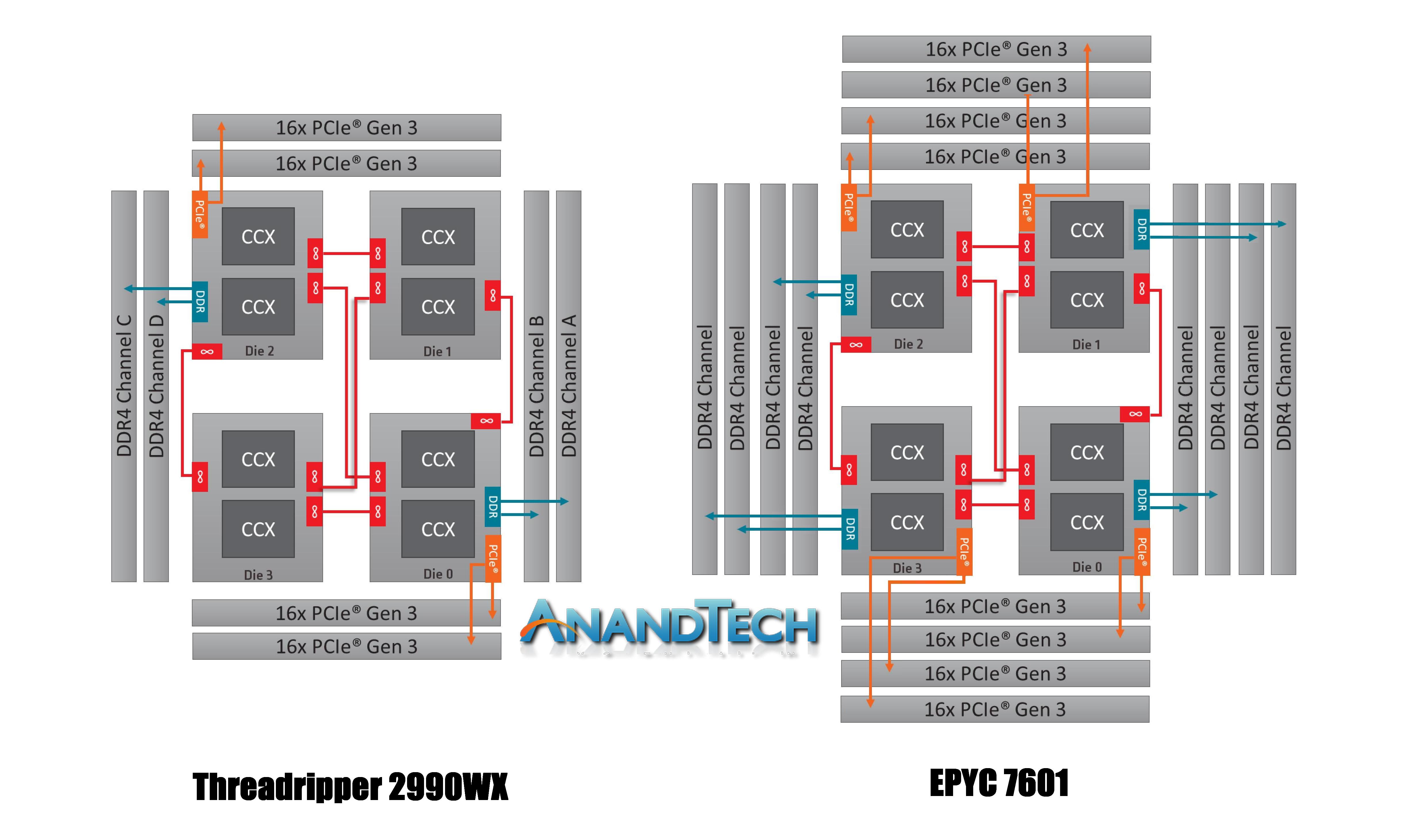 Монстры после каникул: AMD Threadripper 2990WX 32-Core и 2950X 16-Core - 8
