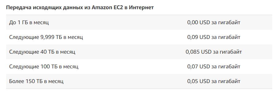 Размещение веб-приложения на Amazon Web Services. Дёшево. Возможно ли это? - 1