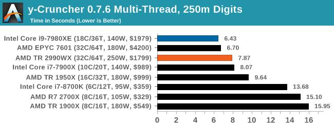Монстры после каникул: AMD Threadripper 2990WX 32-Core и 2950X 16-Core (часть 3 — тесты) - 10