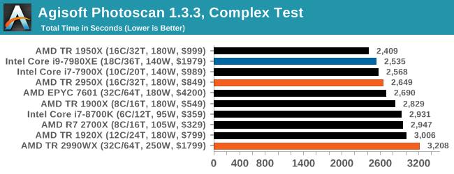 Монстры после каникул: AMD Threadripper 2990WX 32-Core и 2950X 16-Core (часть 3 — тесты) - 12