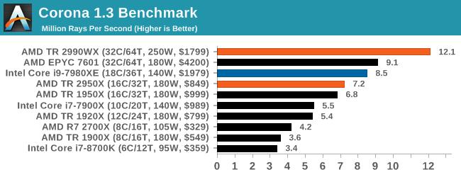Монстры после каникул: AMD Threadripper 2990WX 32-Core и 2950X 16-Core (часть 3 — тесты) - 14
