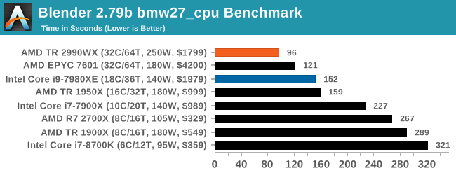 Монстры после каникул: AMD Threadripper 2990WX 32-Core и 2950X 16-Core (часть 3 — тесты) - 15