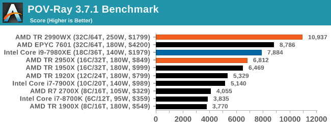Монстры после каникул: AMD Threadripper 2990WX 32-Core и 2950X 16-Core (часть 3 — тесты) - 19