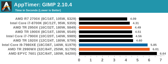 Монстры после каникул: AMD Threadripper 2990WX 32-Core и 2950X 16-Core (часть 3 — тесты) - 2