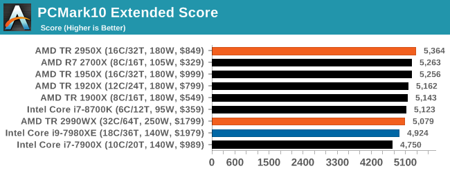 Монстры после каникул: AMD Threadripper 2990WX 32-Core и 2950X 16-Core (часть 3 — тесты) - 20
