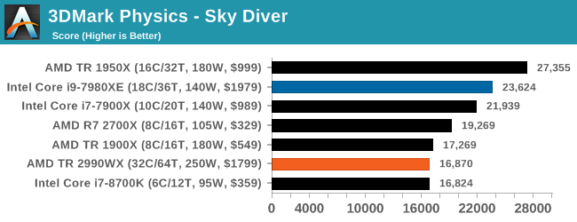 Монстры после каникул: AMD Threadripper 2990WX 32-Core и 2950X 16-Core (часть 3 — тесты) - 24