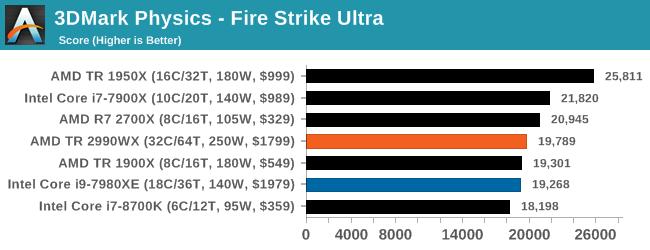 Монстры после каникул: AMD Threadripper 2990WX 32-Core и 2950X 16-Core (часть 3 — тесты) - 25