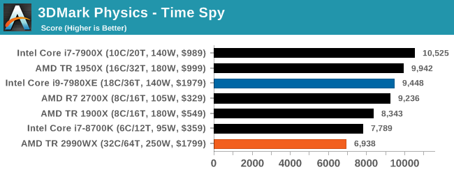 Монстры после каникул: AMD Threadripper 2990WX 32-Core и 2950X 16-Core (часть 3 — тесты) - 26