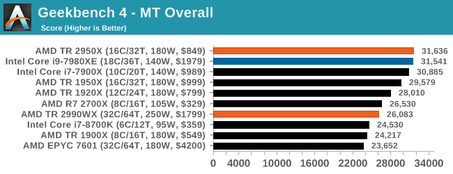 Монстры после каникул: AMD Threadripper 2990WX 32-Core и 2950X 16-Core (часть 3 — тесты) - 28